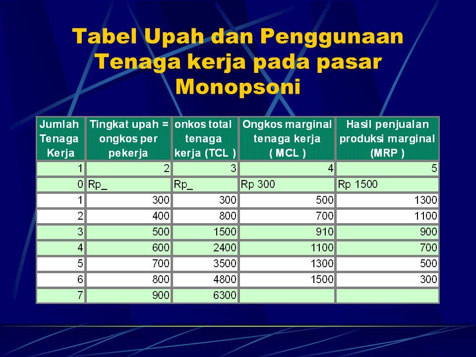 Tabel Upah dan Penggunaan Tenaga kerja pada pasar Monopsoni