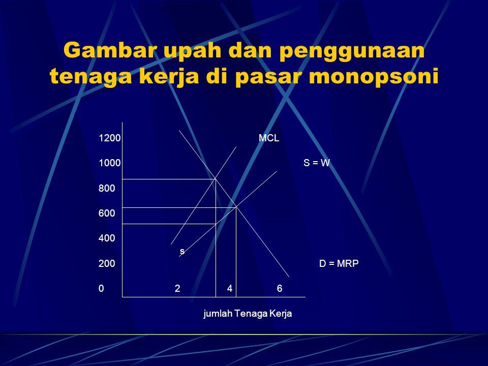 Gambar upah dan penggunaan tenaga kerja di pasar monopsoni 1200 MCL 1000 S = W 800 600 400 s 200 D = MRP 0 2 4 6 jumlah Tenaga Kerja