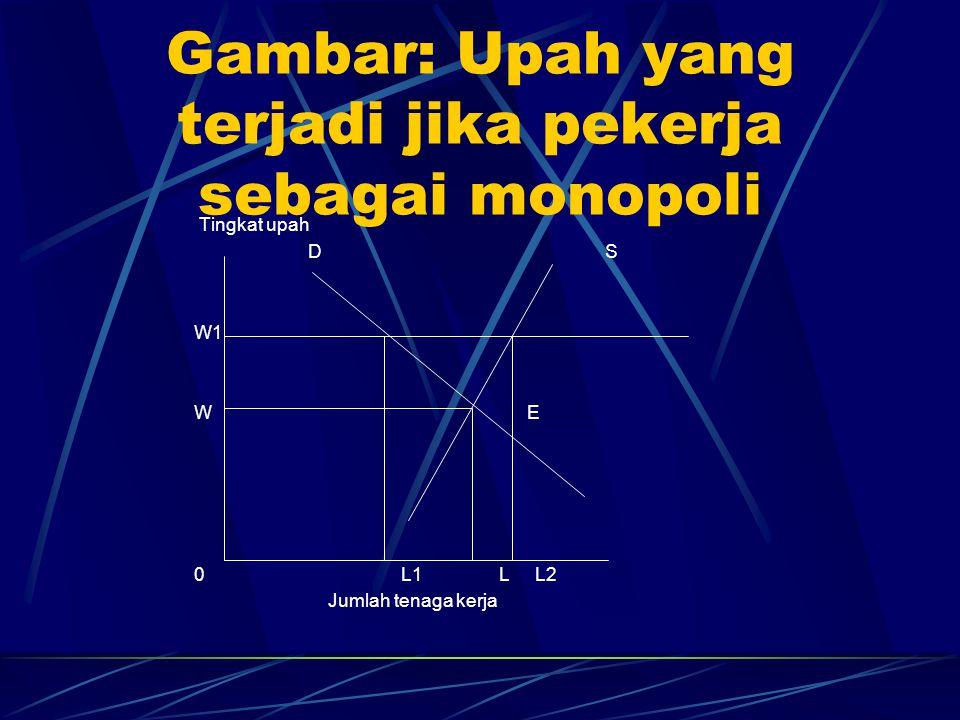 Gambar: Upah yang terjadi jika pekerja sebagai monopoli Tingkat upah D S W1 W E 0 L1 L L2 Jumlah tenaga kerja