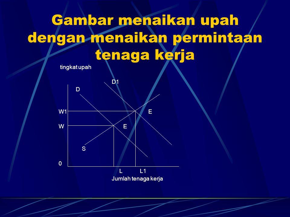 Gambar menaikan upah dengan menaikan permintaan tenaga kerja tingkat upah D1 D W1 E W E S 0 L L1 Jumlah tenaga kerja