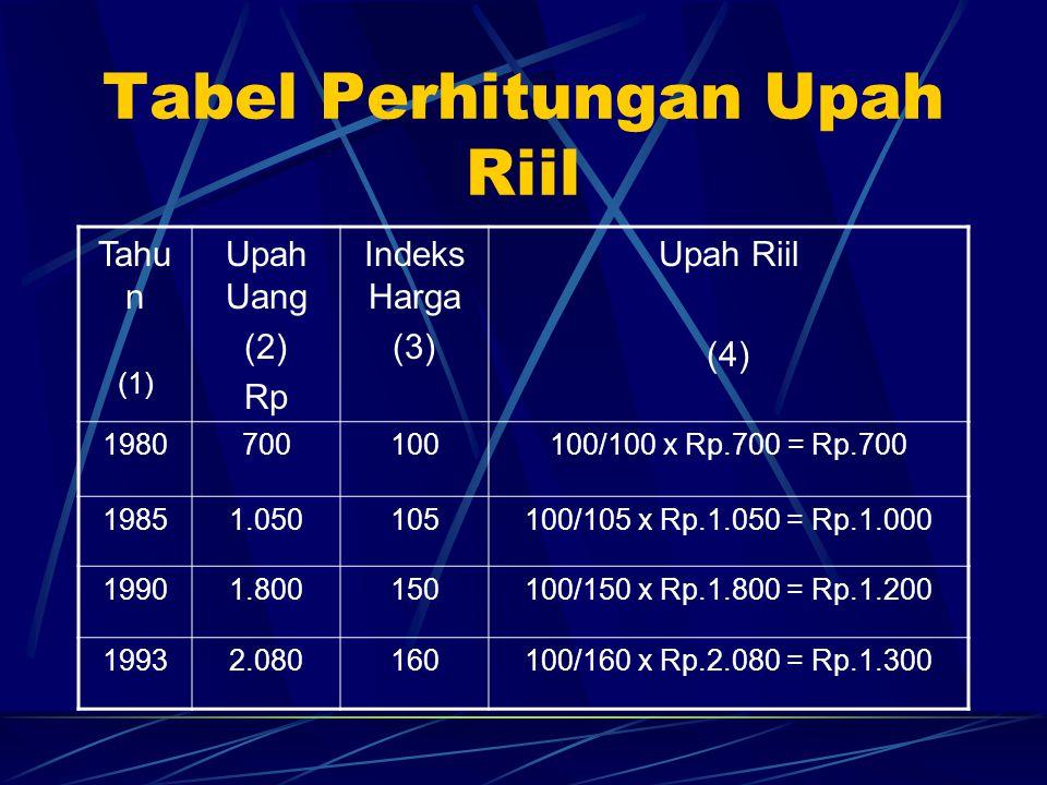Tabel Perhitungan Upah Riil Tahu n (1) Upah Uang (2) Rp Indeks Harga (3) Upah Riil (4) 1980700100100/100 x Rp.700 = Rp.700 19851.050105100/105 x Rp.1.