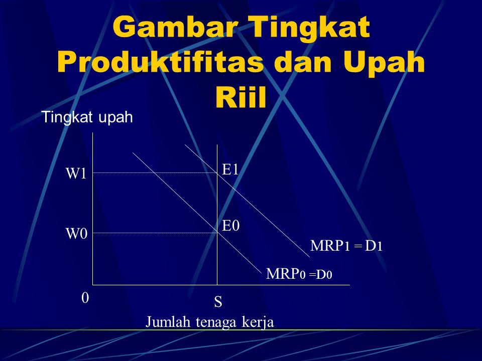 Sumber-sumber Kenaikan Produktifitas 1.Kemajuan teknologi produksi 2.