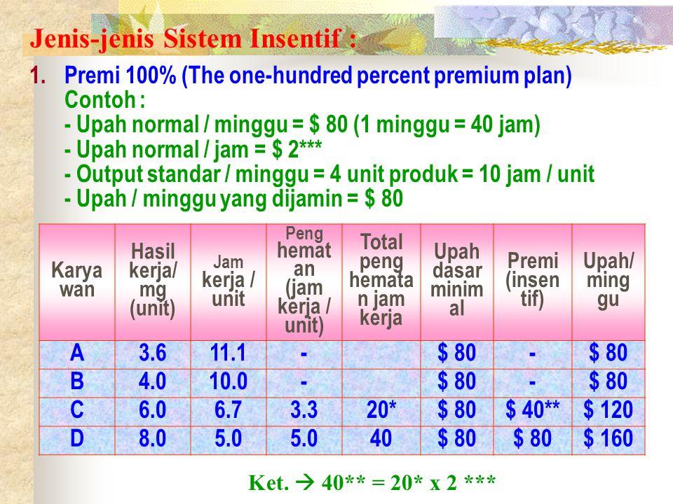 Jenis-jenis Sistem Insentif : 1.Premi 100% (The one-hundred percent premium plan) Contoh : - Upah normal / minggu = $ 80 (1 minggu = 40 jam) - Upah normal / jam = $ 2*** - Output standar / minggu = 4 unit produk = 10 jam / unit - Upah / minggu yang dijamin = $ 80 Karya wan Hasil kerja/ mg (unit) Jam kerja / unit Peng hemat an (jam kerja / unit) Total peng hemata n jam kerja Upah dasar minim al Premi (insen tif) Upah/ ming gu A3.611.1-$ 80- B4.010.0-$ 80- C6.06.73.320*$ 80$ 40**$ 120 D8.05.0 40$ 80 $ 160 Ket.