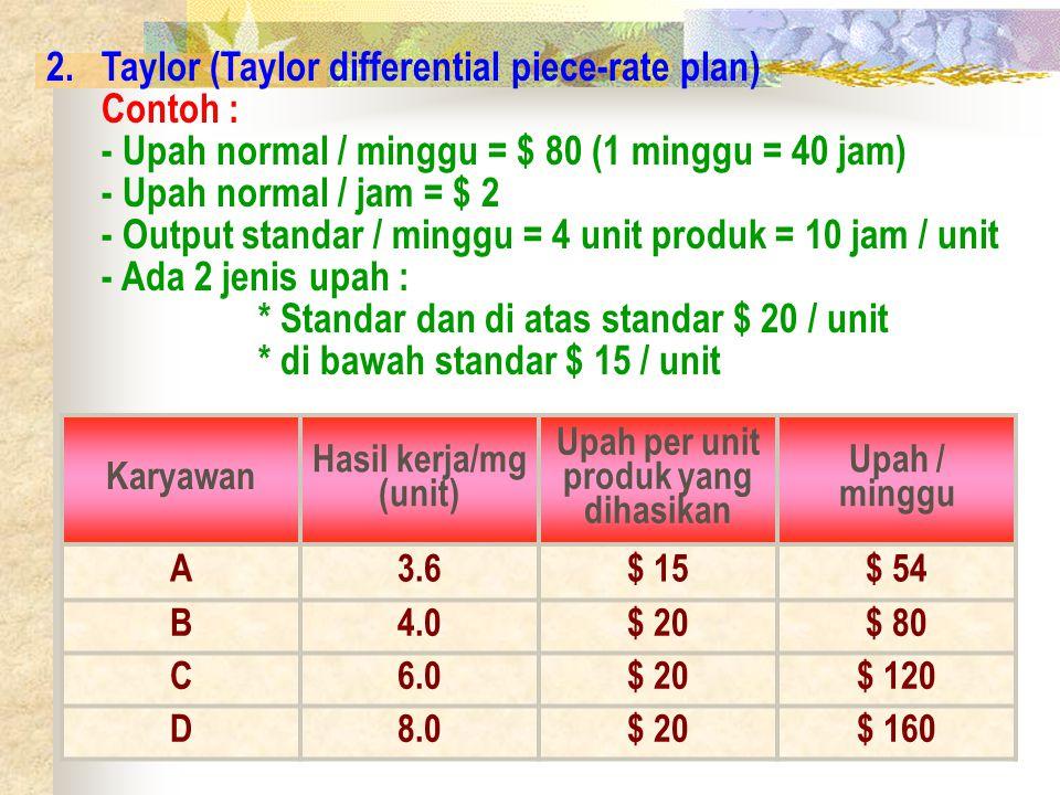 3.Halsey (The Halsey plan) - Upah normal / minggu = $ 80 (1 minggu = 40 jam) - Upah normal / jam = $ 2 - Output standar / minggu = 4 unit produk = 10 jam / unit - Upah = waktu x ongkos produksi + insentif - Upah / minggu yang dijamin = $ 80 - Upah normal = $ 2 / jam - Insentif = 50% x upah standar x jam yang dihemat Karya wan Hasil kerja/ mg (unit) Jam kerja / unit Peng hemat an jam kerja / unit Total peng hemat an jam kerja Upah dasar minim al Premi (insen tif) Upah/ ming gu A3.611.1-$ 80- B4.010.0-$ 80- C6.06.73.320*$ 80$ 20**$ 120 D8.05.0 40$ 80$ 40$ 160 Ket.