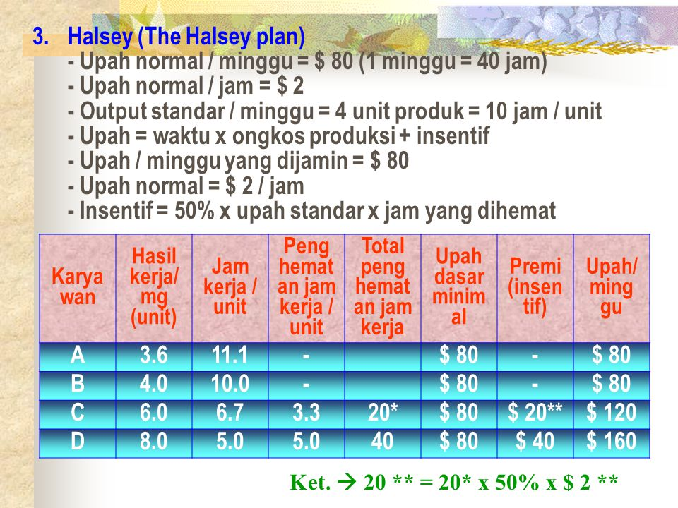 3.Halsey (The Halsey plan) - Upah normal / minggu = $ 80 (1 minggu = 40 jam) - Upah normal / jam = $ 2 - Output standar / minggu = 4 unit produk = 10