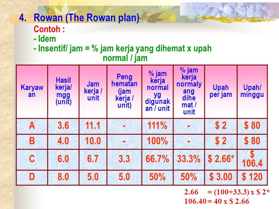 4.Rowan (The Rowan plan) Contoh : - Idem - Insentif/ jam = % jam kerja yang dihemat x upah normal / jam Karyaw an Hasil kerja/ mgg (unit) Jam kerja / unit Peng hematan (jam kerja / unit) % jam kerja normal yg digunak an / unit % jam kerja normaly ang dihe mat / unit Upah per jam Upah/ minggu A3.611.1-111%-$ 2$ 80 B4.010.0-100%-$ 2$ 80 C6.06.73.366.7%33.3%$ 2.66* $ 106.4 D8.05.0 50% $ 3.00$ 120 2.66 = (100+33.3) x $ 2* 106.40 = 40 x $ 2.66