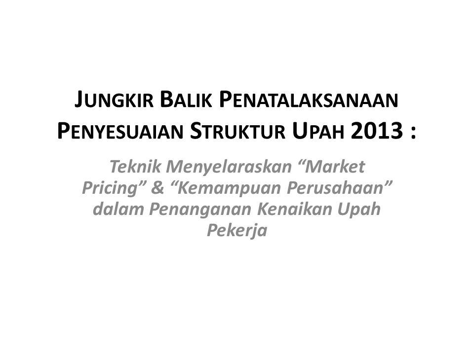 """J UNGKIR B ALIK P ENATALAKSANAAN P ENYESUAIAN S TRUKTUR U PAH 2013 : Teknik Menyelaraskan """"Market Pricing"""" & """"Kemampuan Perusahaan"""" dalam Penanganan K"""