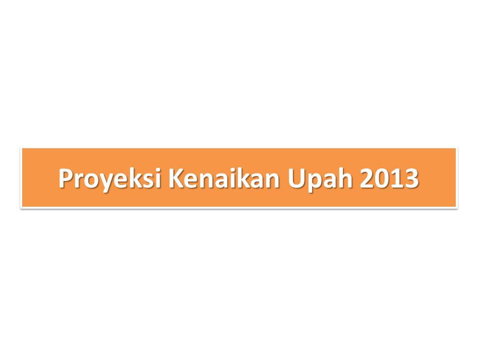 Proyeksi Kenaikan Upah 2013