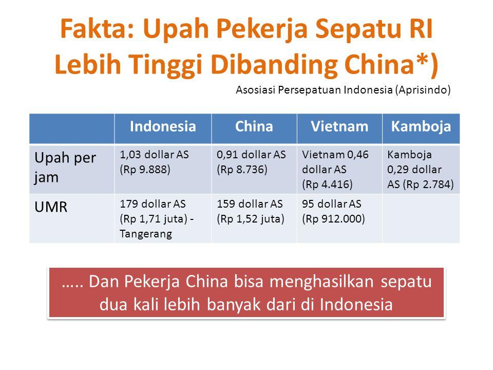 Fakta: Upah Pekerja Sepatu RI Lebih Tinggi Dibanding China*) IndonesiaChinaVietnamKamboja Upah per jam 1,03 dollar AS (Rp 9.888) 0,91 dollar AS (Rp 8.