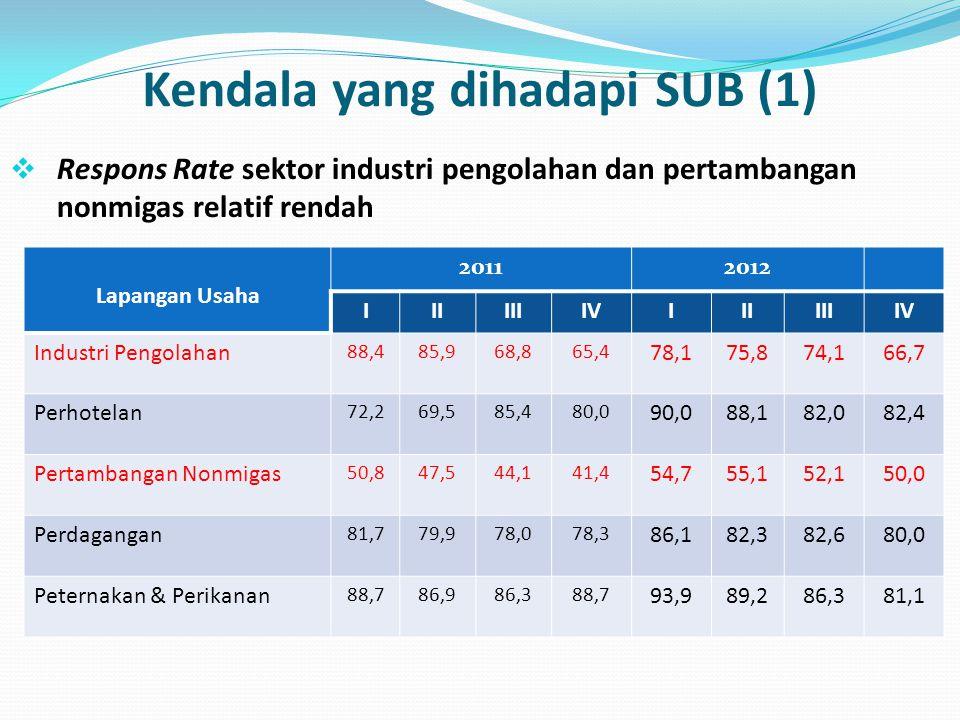 Kendala yang dihadapi SUB (1)  Respons Rate sektor industri pengolahan dan pertambangan nonmigas relatif rendah Lapangan Usaha 20112012 IIIIIIIVIIIII