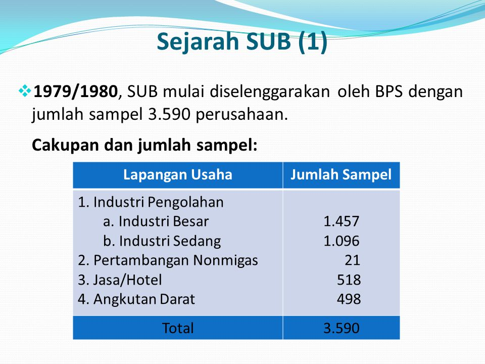 Sejarah SUB (1)  1979/1980, SUB mulai diselenggarakan oleh BPS dengan jumlah sampel 3.590 perusahaan. Cakupan dan jumlah sampel: Lapangan UsahaJumlah