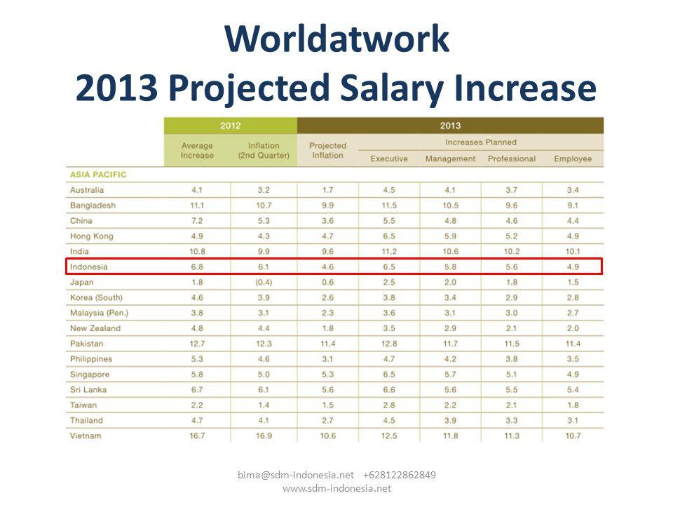 Worldatwork 2013 Projected Salary Increase bima@sdm-indonesia.net +628122862849 www.sdm-indonesia.net