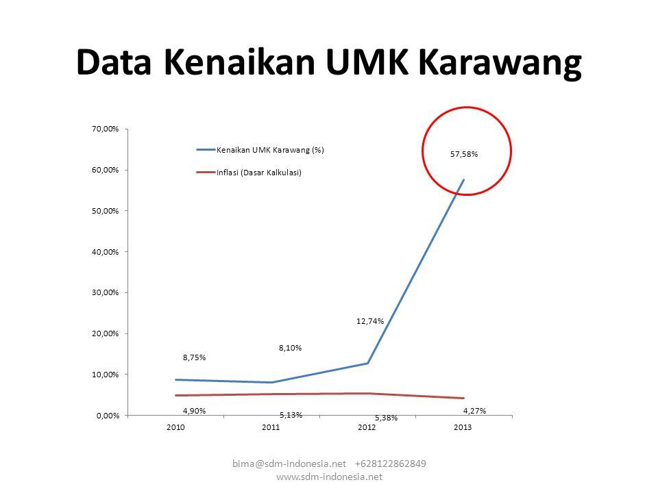 Data Kenaikan UMK Karawang bima@sdm-indonesia.net +628122862849 www.sdm-indonesia.net