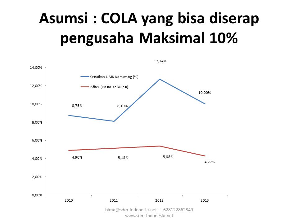 Asumsi : COLA yang bisa diserap pengusaha Maksimal 10% bima@sdm-indonesia.net +628122862849 www.sdm-indonesia.net