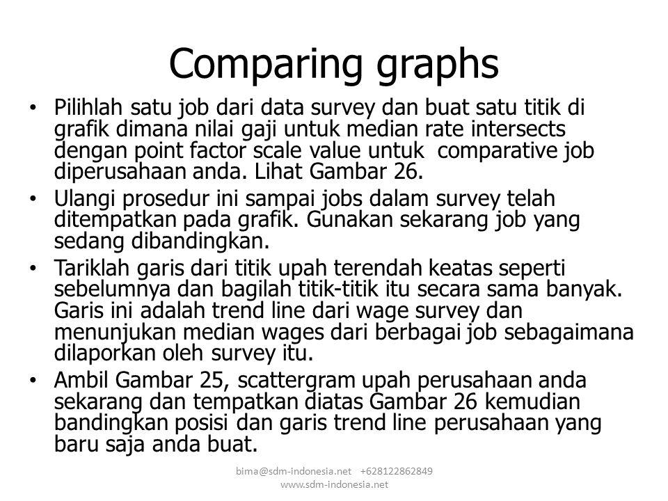 Comparing graphs Pilihlah satu job dari data survey dan buat satu titik di grafik dimana nilai gaji untuk median rate intersects dengan point factor s