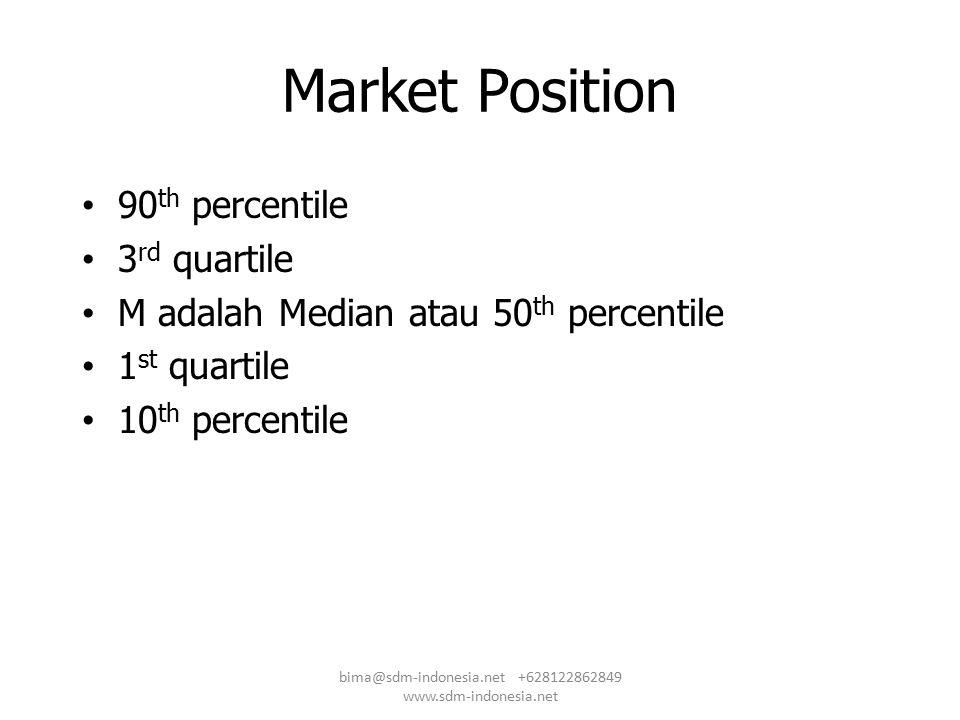 Market Position 90 th percentile 3 rd quartile M adalah Median atau 50 th percentile 1 st quartile 10 th percentile bima@sdm-indonesia.net +6281228628