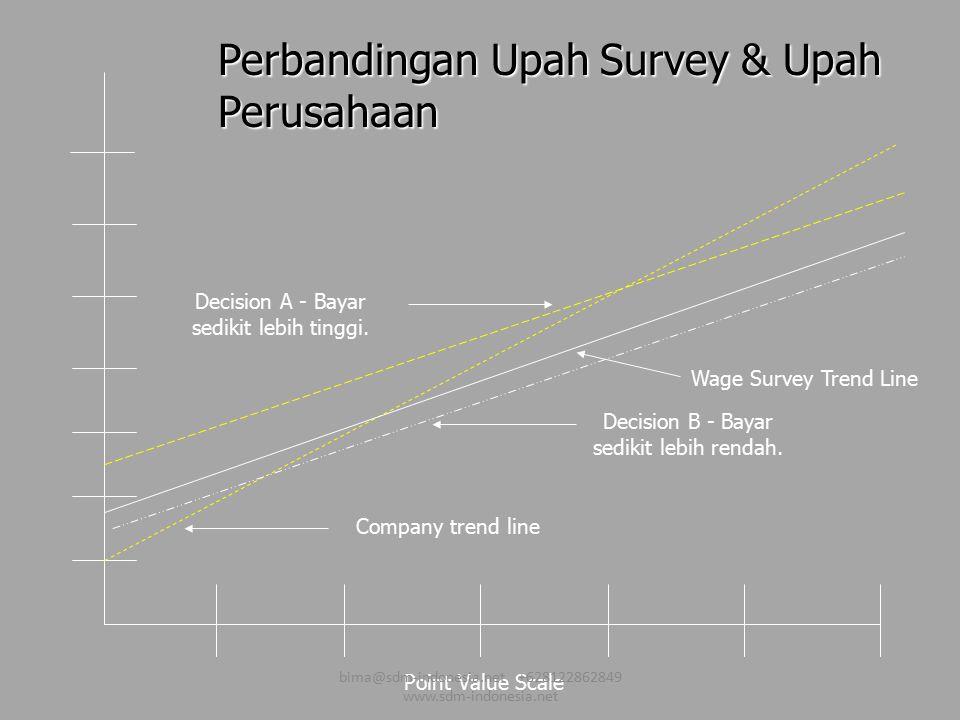 Perbandingan Upah Survey & Upah Perusahaan Point Value Scale Wage Survey Trend Line Company trend line Decision A - Bayar sedikit lebih tinggi. Decisi