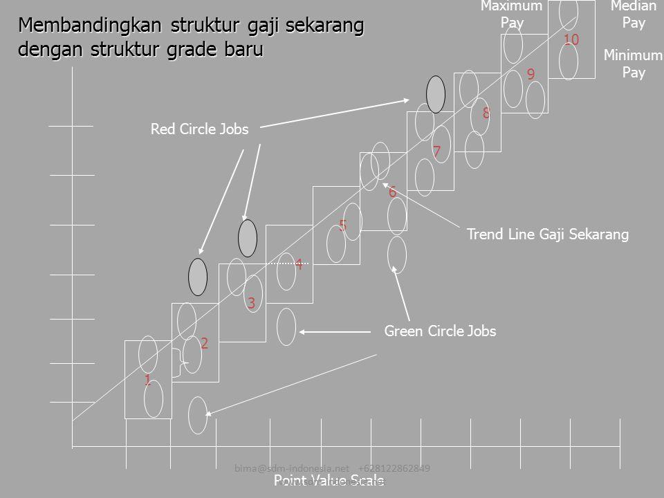Minimum Pay Membandingkan struktur gaji sekarang dengan struktur grade baru Median Pay Maximum Pay 10 7 8 9 Point Value Scale Green Circle Jobs 1 2 3