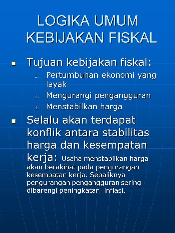 LOGIKA UMUM KEBIJAKAN FISKAL Tujuan kebijakan fiskal: Tujuan kebijakan fiskal: 1. Pertumbuhan ekonomi yang layak 2. Mengurangi pengangguran 3. Menstab