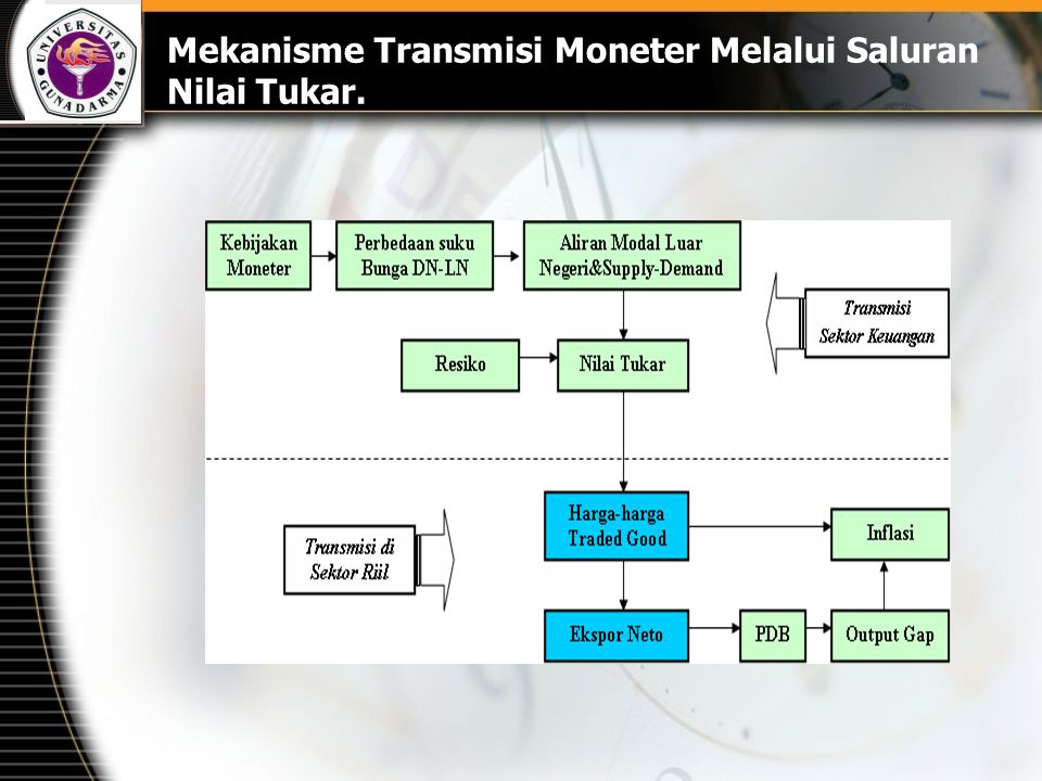 Mekanisme Transmisi Moneter Melalui Saluran Nilai Tukar.