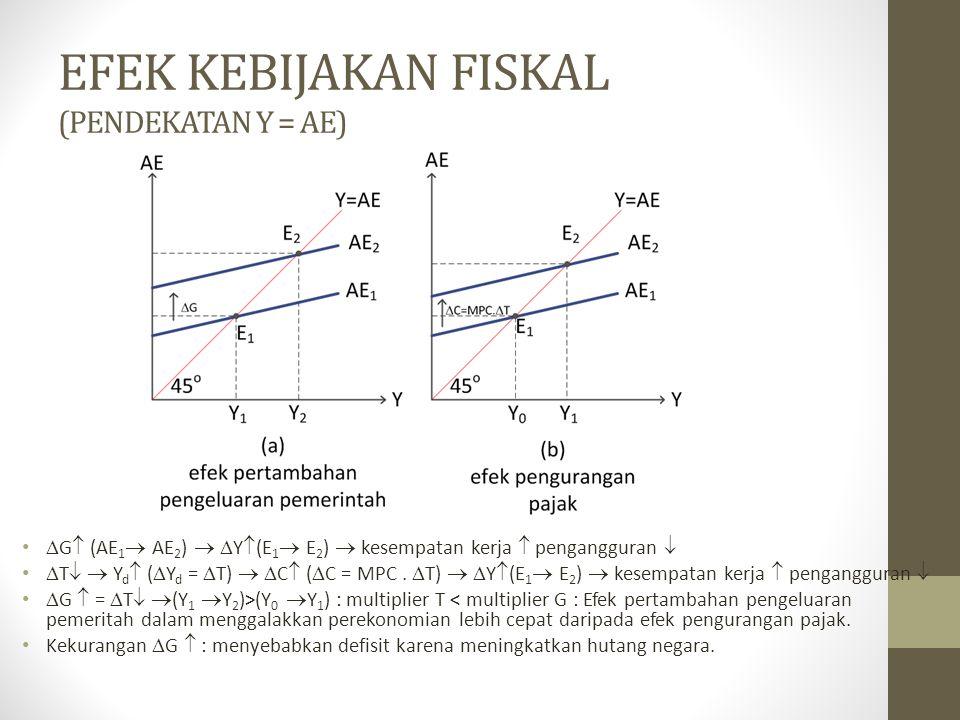 EFEK KEBIJAKAN FISKAL (PENDEKATAN Y = AE)  G  (AE 1  AE 2 )   Y  (E 1  E 2 )  kesempatan kerja  pengangguran   T   Y d  (  Y d =  T) 