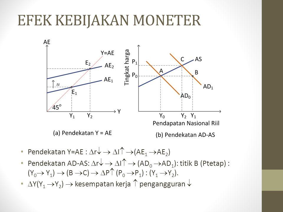 Pendekatan Y=AE :  r    I   (AE 1  AE 2 ) Pendekatan AD-AS:  r    I   (AD 0  AD 1 ): titik B (Ptetap) : (Y 0  Y 1 )  (B  C)   P  (