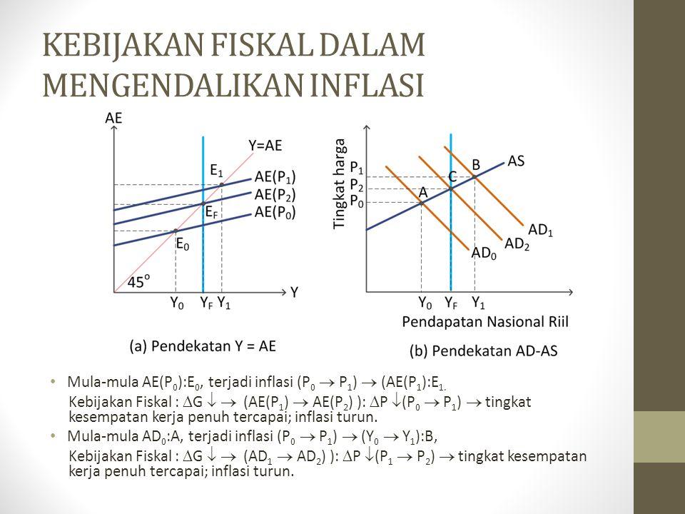 KEBIJAKAN FISKAL DALAM MENGENDALIKAN INFLASI Mula-mula AE(P 0 ):E 0, terjadi inflasi (P 0  P 1 )  (AE(P 1 ):E 1. Kebijakan Fiskal :  G   (AE(P 1