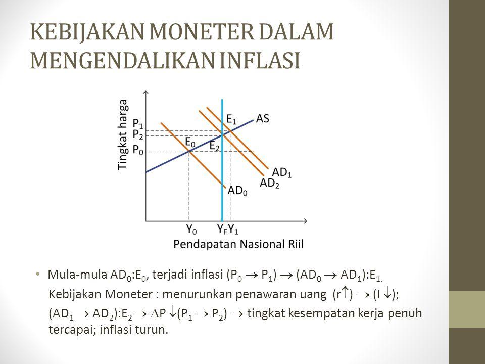KEBIJAKAN MONETER DALAM MENGENDALIKAN INFLASI Mula-mula AD 0 :E 0, terjadi inflasi (P 0  P 1 )  (AD 0  AD 1 ):E 1. Kebijakan Moneter : menurunkan p