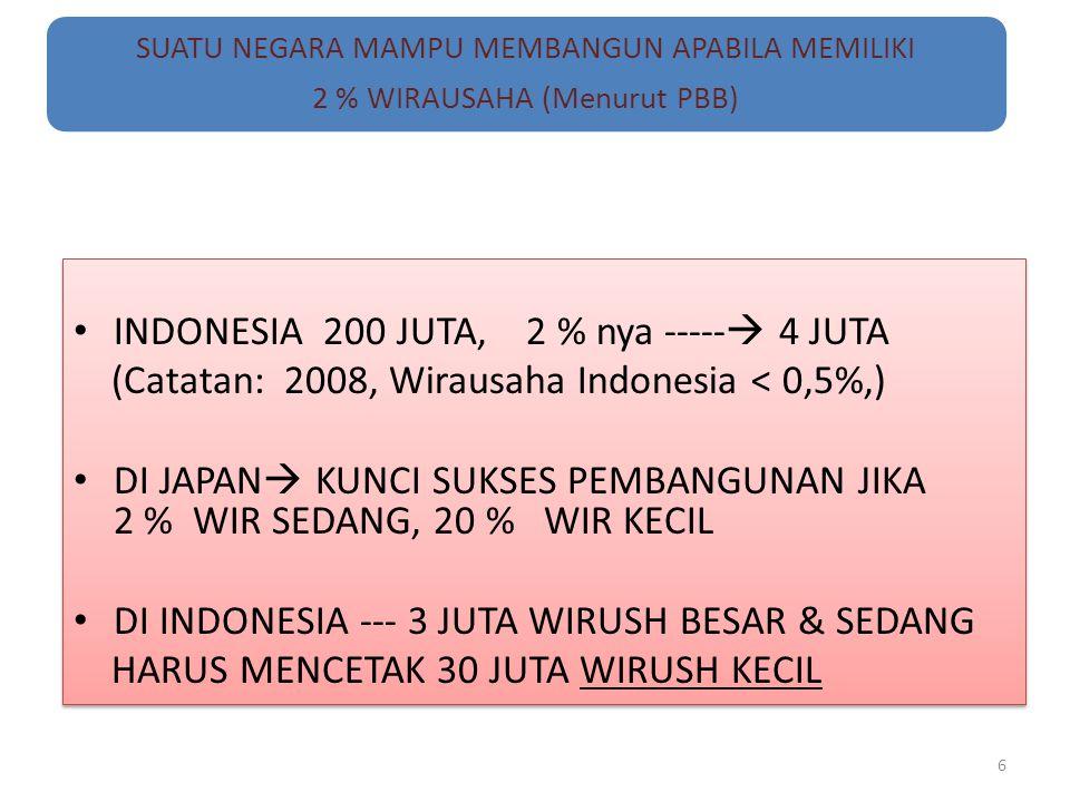 SUATU NEGARA MAMPU MEMBANGUN APABILA MEMILIKI 2 % WIRAUSAHA (Menurut PBB) INDONESIA 200 JUTA, 2 % nya -----  4 JUTA (Catatan: 2008, Wirausaha Indones
