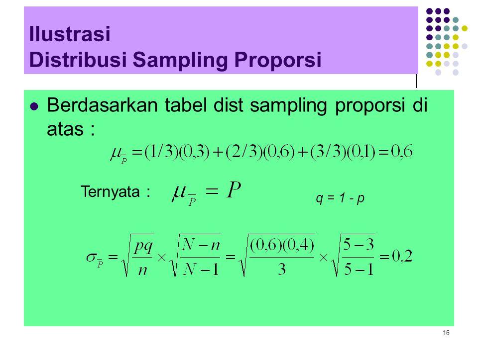 16 Ilustrasi Distribusi Sampling Proporsi Berdasarkan tabel dist sampling proporsi di atas : Ternyata : q = 1 - p