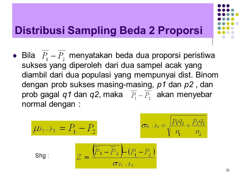 20 Distribusi Sampling Beda 2 Proporsi Bila menyatakan beda dua proporsi peristiwa sukses yang diperoleh dari dua sampel acak yang diambil dari dua po