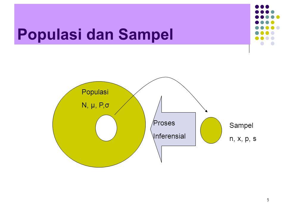 5 Populasi dan Sampel Populasi N, μ, P,σ Sampel n, x, p, s Proses Inferensial