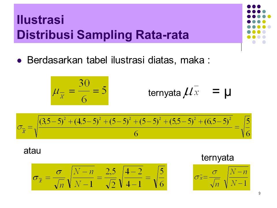 9 Ilustrasi Distribusi Sampling Rata-rata Berdasarkan tabel ilustrasi diatas, maka : atau ternyata = μ ternyata