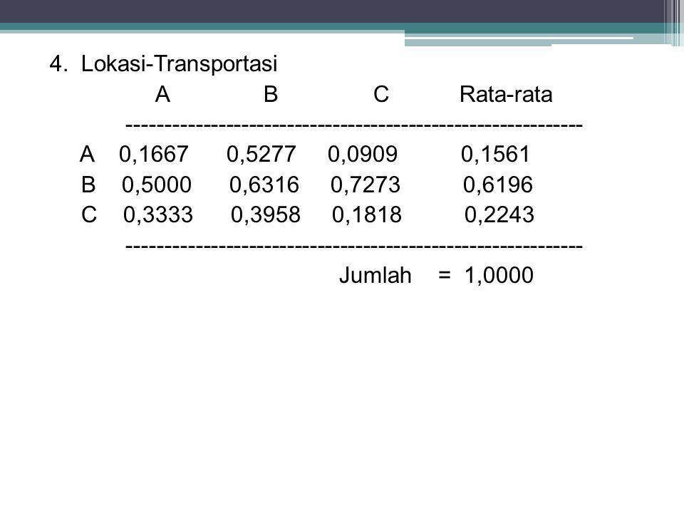 4. Lokasi-Transportasi A B C Rata-rata ------------------------------------------------------------ A 0,1667 0,5277 0,0909 0,1561 B 0,5000 0,6316 0,72