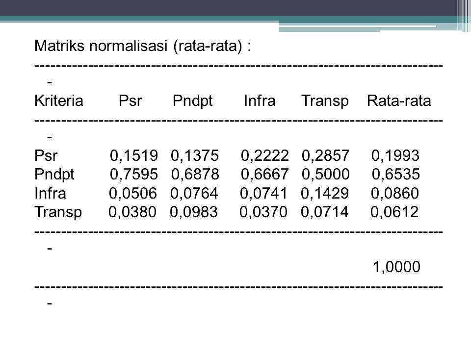 Matriks normalisasi (rata-rata) : ------------------------------------------------------------------------------ - Kriteria Psr Pndpt Infra Transp Rata-rata ------------------------------------------------------------------------------ - Psr 0,1519 0,1375 0,2222 0,2857 0,1993 Pndpt 0,7595 0,6878 0,6667 0,5000 0,6535 Infra 0,0506 0,0764 0,0741 0,1429 0,0860 Transp 0,0380 0,0983 0,0370 0,0714 0,0612 ------------------------------------------------------------------------------ - 1,0000 ------------------------------------------------------------------------------ -