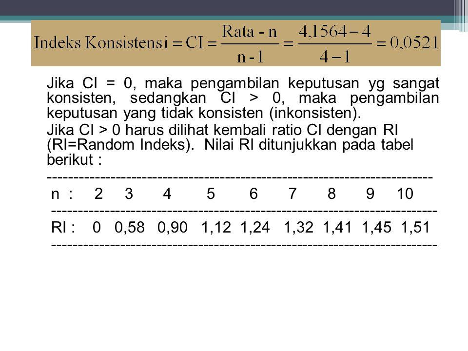 Jika CI = 0, maka pengambilan keputusan yg sangat konsisten, sedangkan CI > 0, maka pengambilan keputusan yang tidak konsisten (inkonsisten).