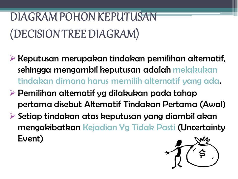 DIAGRAM POHON KEPUTUSAN (DECISION TREE DIAGRAM)  Keputusan merupakan tindakan pemilihan alternatif, sehingga mengambil keputusan adalah melakukan tindakan dimana harus memilih alternatif yang ada.
