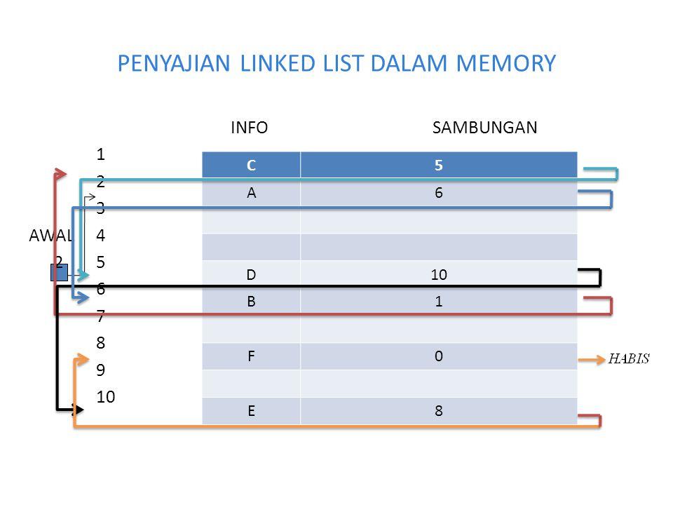 PENYAJIAN LINKED LIST DALAM MEMORY INFOSAMBUNGAN 1 2 3 AWAL4 25 6 7 8 9 10 C5 A6 D B1 F0 E8