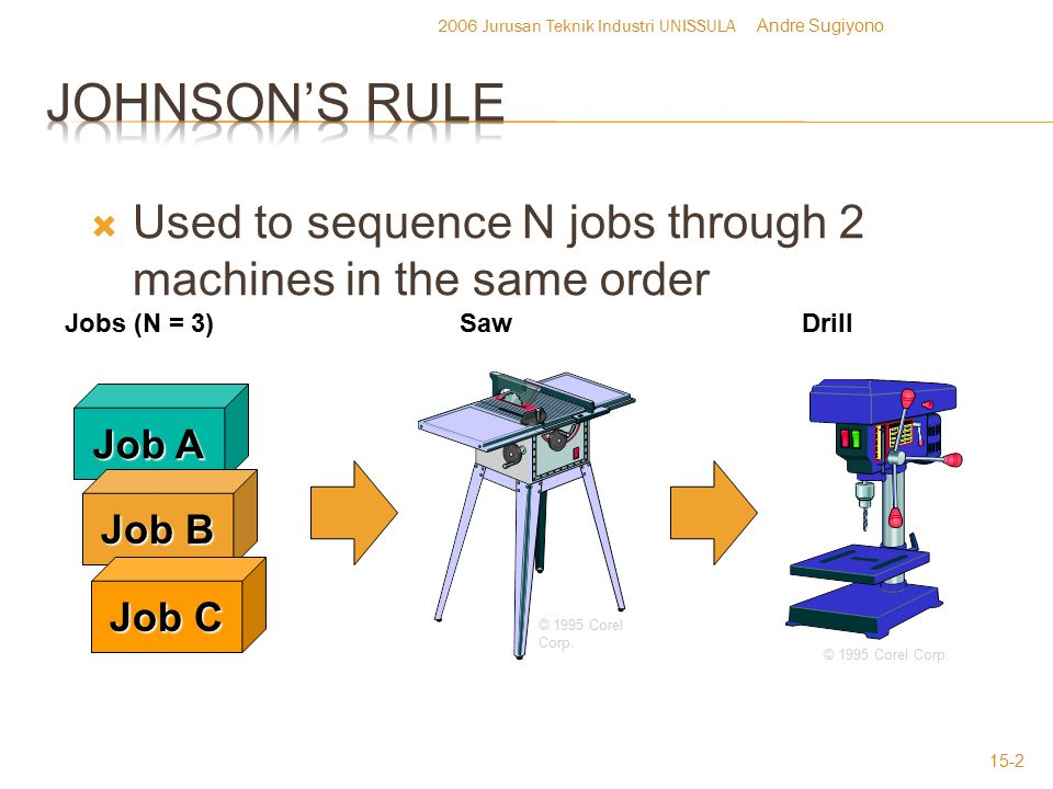  Johnson's Rule – a technique for minimizing makespan in a two-stage process  Step 1 – List the jobs and the processing time for each activity  Step 2 – Find the shortest activity processing time among the jobs  If the shortest processing time is for a 1 st activity, schedule that job first  If the shortest processing time is for 2 nd activity, schedule that job last  Step 3 – Find the shortest activity processing time among the remaining jobs and schedule as in step 2 above.