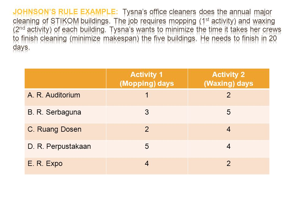 Activity 1 (Mopping) days Activity 2 (Waxing) days A. R. Auditorium12 B. R. Serbaguna35 C. Ruang Dosen24 D. R. Perpustakaan54 E. R. Expo42