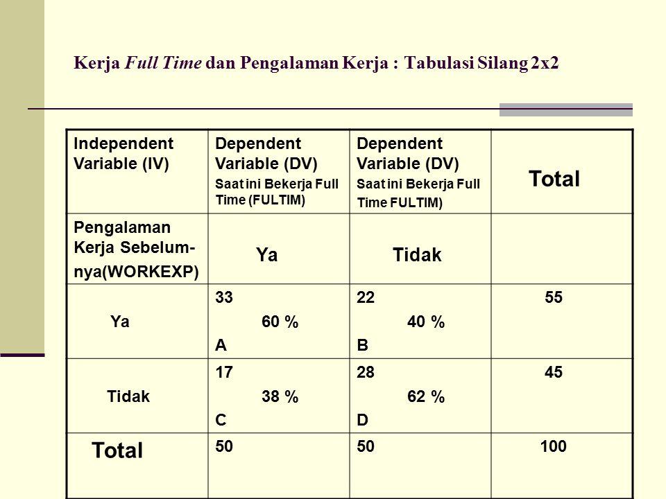 Kerja Full Time dan Pengalaman Kerja : Tabulasi Silang 2x2 Independent Variable (IV) Dependent Variable (DV) Saat ini Bekerja Full Time (FULTIM) Dependent Variable (DV) Saat ini Bekerja Full Time FULTIM) Total Pengalaman Kerja Sebelum- nya(WORKEXP) Ya Tidak Ya 33 60 % A 22 40 % B 55 Tidak 17 38 % C 28 62 % D 45 Total 50 100