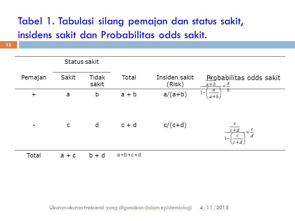 Tabel 1. Tabulasi silang pemajan dan status sakit, insidens sakit dan Probabilitas odds sakit. Status sakit PemajanSakitTidak sakit TotalInsiden sakit