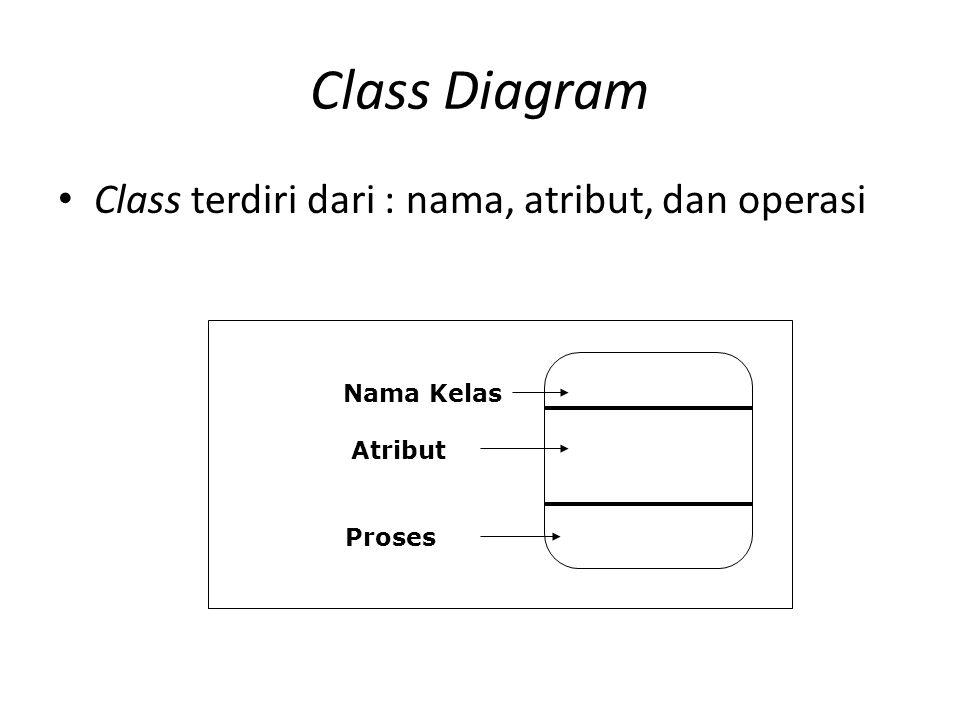 Class terdiri dari : nama, atribut, dan operasi Nama Kelas Atribut Proses