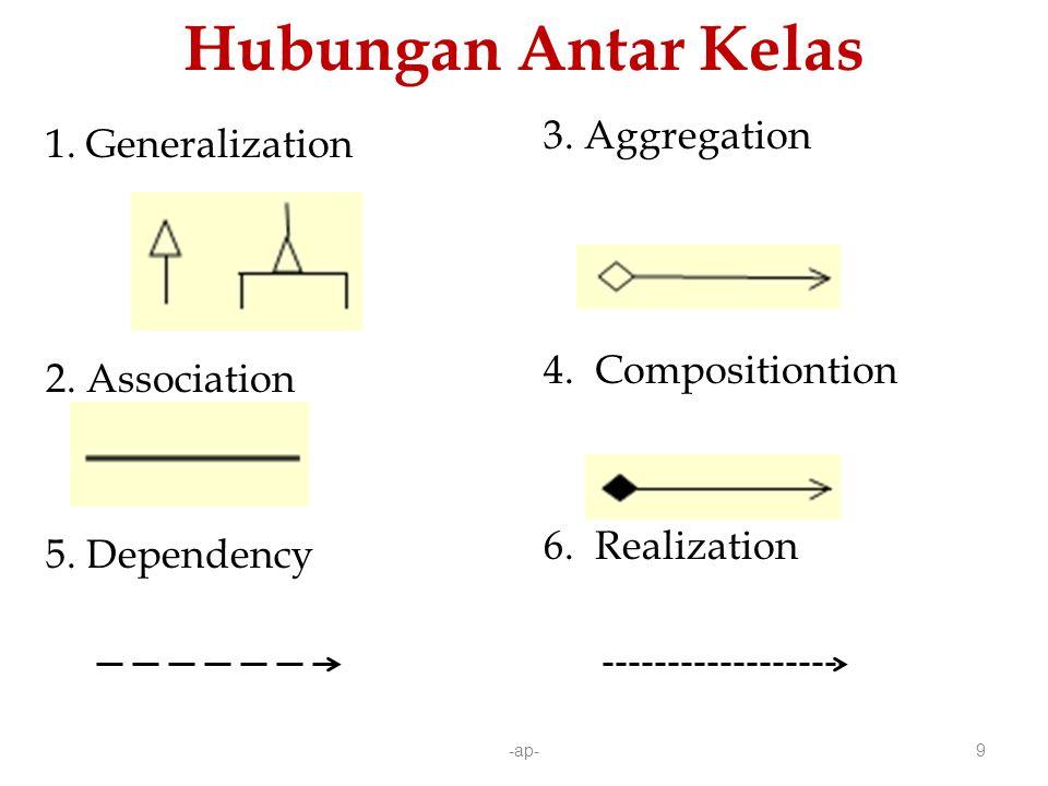 -ap-9 Hubungan Antar Kelas 1.Generalization 2. Association 5.