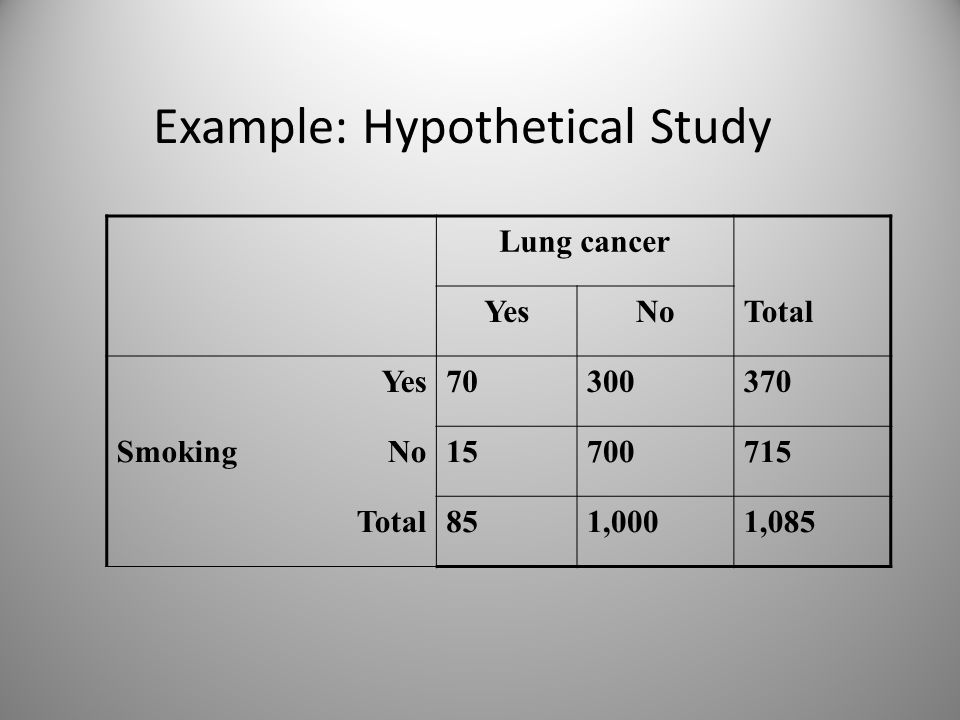 Example: Hypothetical Study Lung cancer YesNoTotal Yes70300370 SmokingNo15700715 Total851,0001,085