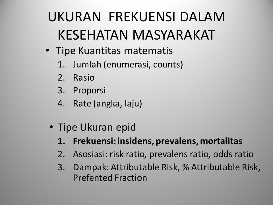 UKURAN FREKUENSI DALAM KESEHATAN MASYARAKAT Tipe Kuantitas matematis 1.Jumlah (enumerasi, counts) 2.Rasio 3.Proporsi 4.Rate (angka, laju) Tipe Ukuran