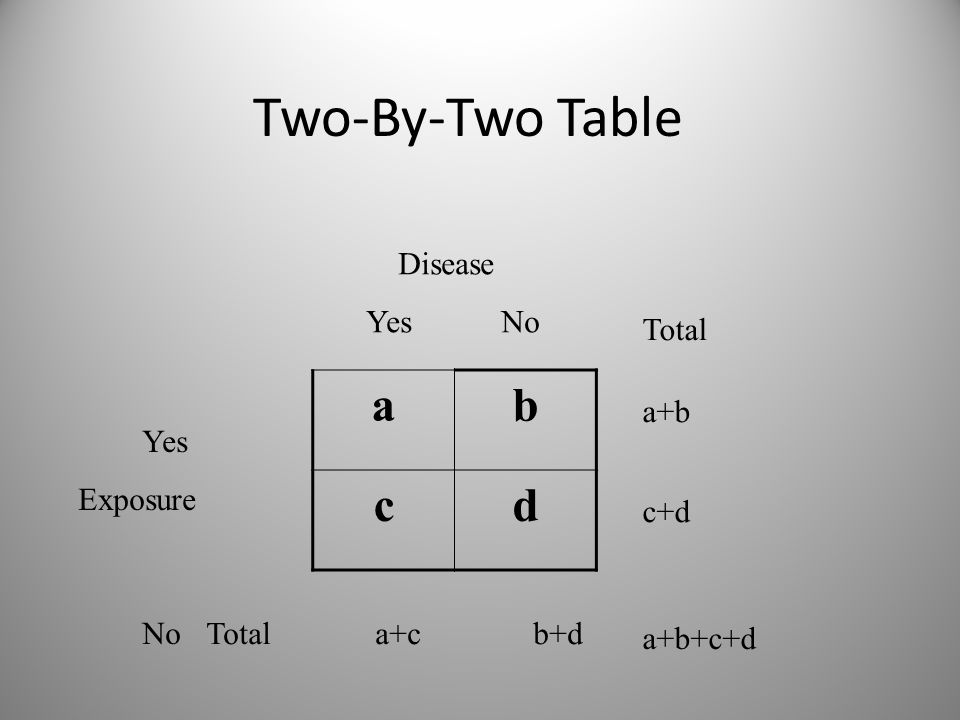 Two-By-Two Table ab cd Disease Yes No Yes Exposure No Total a+c b+d Total a+b c+d a+b+c+d