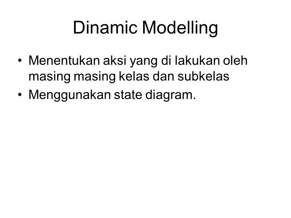 Dinamic Modelling Menentukan aksi yang di lakukan oleh masing masing kelas dan subkelas Menggunakan state diagram.