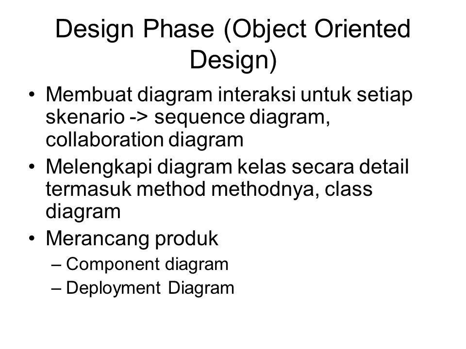 Design Phase (Object Oriented Design) Membuat diagram interaksi untuk setiap skenario -> sequence diagram, collaboration diagram Melengkapi diagram ke