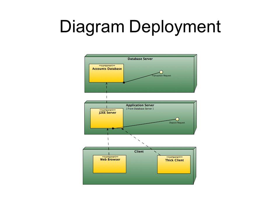Diagram Deployment